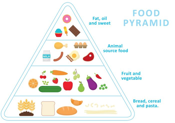 wheat vegetables pyramid pasta organic orange olive nutrition natural milk meat lifestyle legumes infographics healthy eating Healthy health habits grapes fruit fresh food food pyramid food infographic food egg eating Diet Cucumber chicken bone carrot candy cake bread beans balanced apple