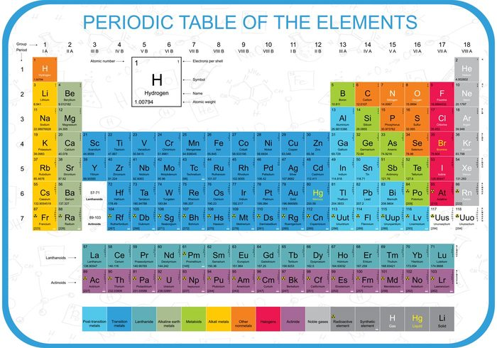 Colorful periodic table vector welovesolo up to date table symbols scientific science school pure physics periodic table of the urtaz Gallery