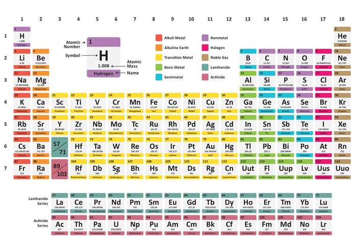 weight uranium Teach table symbol solid scientific science class science quantum pure periodic table of elements periodic table periodic Noble molecule minerals Metals liquid lanthanoids Lab isolated hydrogen helium graphic gas element Electrons education chemistry Chemical atomic atom actinoids