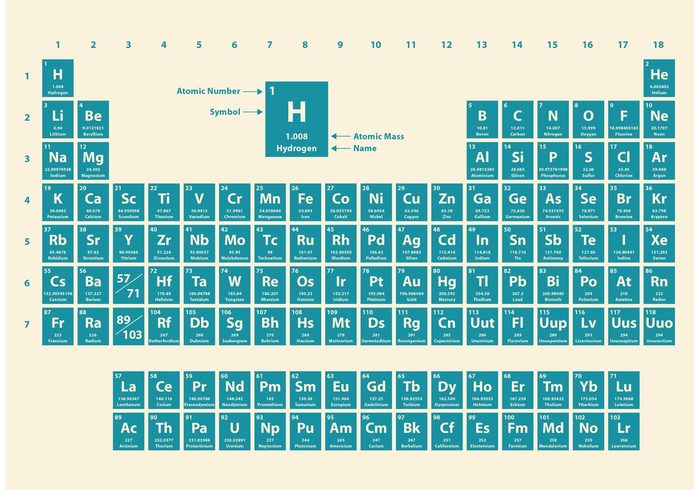 white weight uranium technology Teach table symbol solid scientific science class science quantum pure periodic table of elements periodic table periodic Noble molecule minerals Metals liquid lanthanoids Lab isolated hydrogen helium graphic gas element Electrons education chemistry Chemical atomic atom actinoids