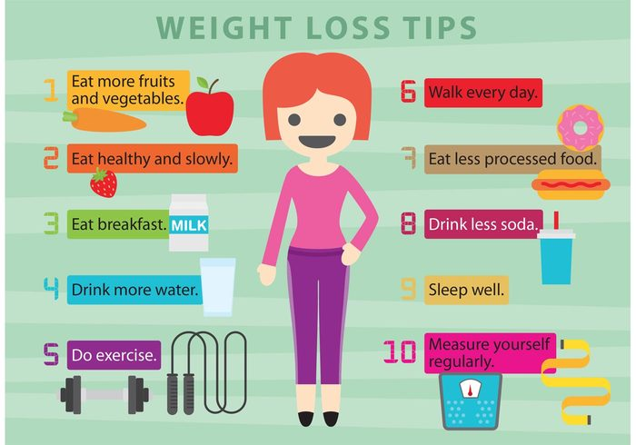wellness weight website tips template soda people Overweight medicine medical measurement Loss layout junk information infographic infochart healthy lifestyle healthy food healthy diet Healthy health Fried food fat exercise drink donut diet and exercise Diet chart Calories brochure apple