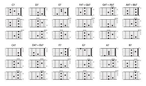 Dominanth chords chart
